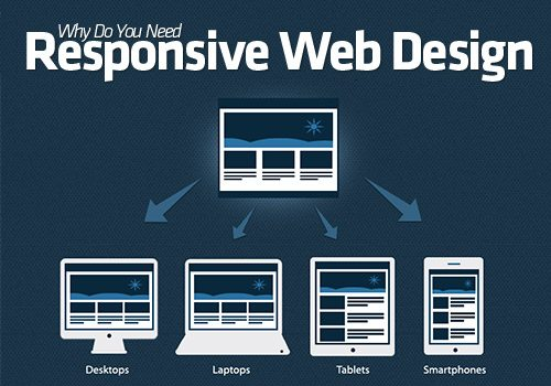 why-do-you-need-responsive-web-design