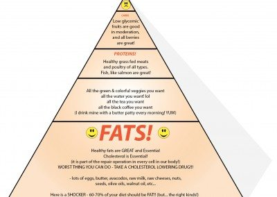 The New Food Pyramid by Svend