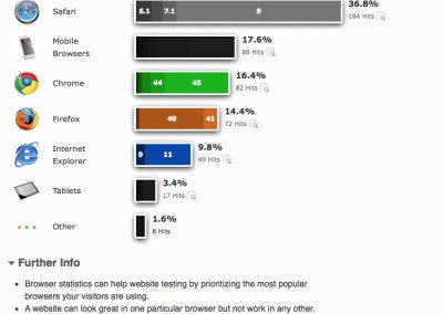 see what web browsers are used - great for seeing mobile users